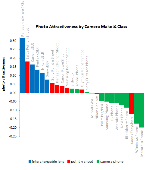 Study Finds That Kodak EasyShare and Camera Phones Make You Ugly PerformanceByCameraModel