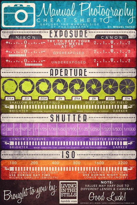 cheat sheet basics manual camera settings dslr nikon setting aperture sheets guide digital chart shutter infographic beginners iso speed exposure