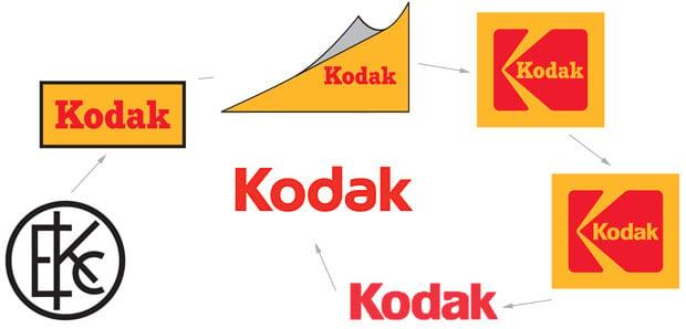 Origin And Evolution Of Kodak S Name And Logo