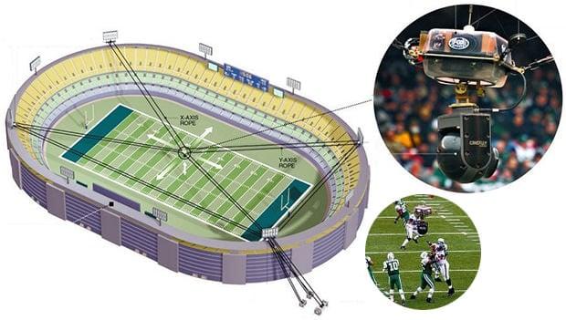 NFL Pylon Cameras | NFL Football Operations