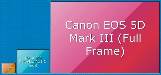 Sensor Size A Relative Size Comparison Tool For Camera