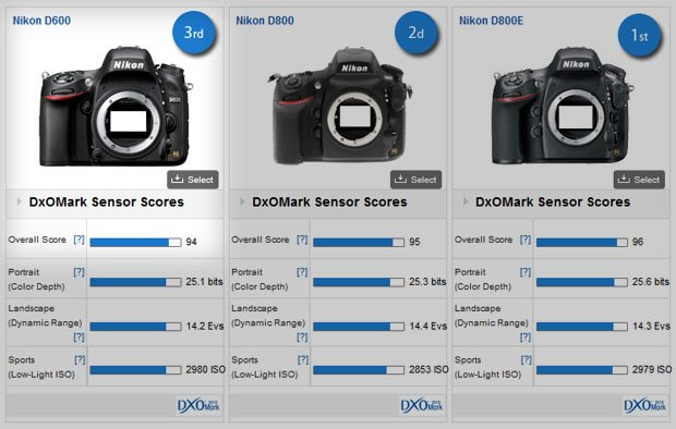 Nikon D600 Sensor Found by DxOMark to be \