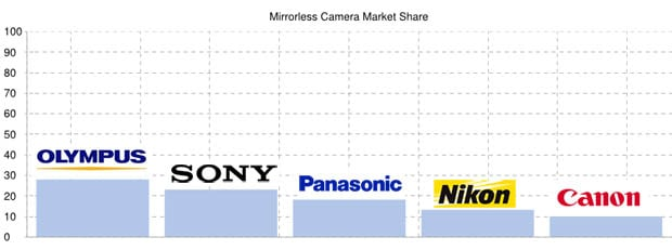 The Current State of the Mirrorless War marketsharechart