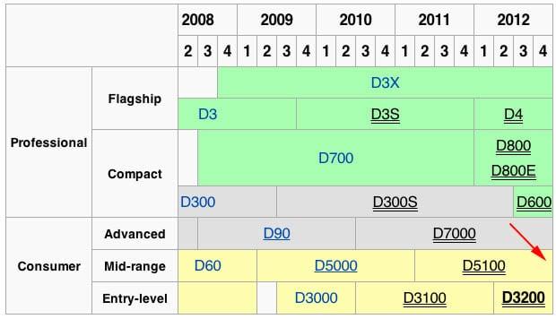 Nikon Cameras Comparison Chart