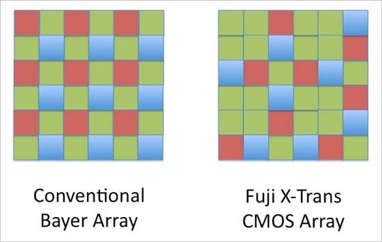 Fujifilm Set to Launch an X-Trans Sensor X100 Successor in