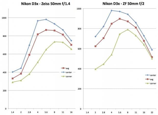 ZF 50mm f/1.4 on D3x (left) ZF 50mm f/2 Makro on D3x (right)