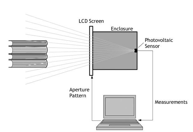 Bells Labs Diagram Panel