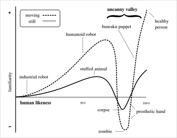 A diagram showing the uncanny valley