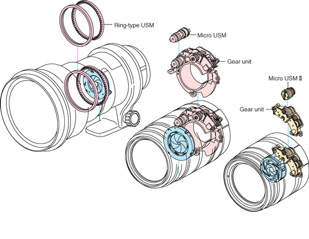A schematic of the different types of USM motors Canon uses in its lenses.