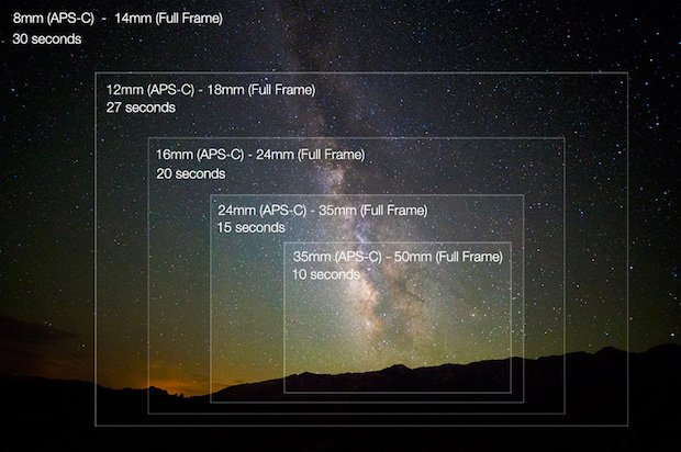 How-To: Picking a Great Lens for Milky Way Photography