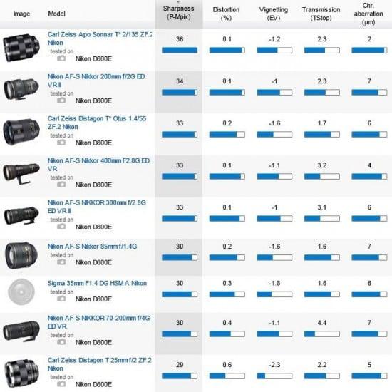 Best-lenses-for-Nikon-D800E-camera-550x550