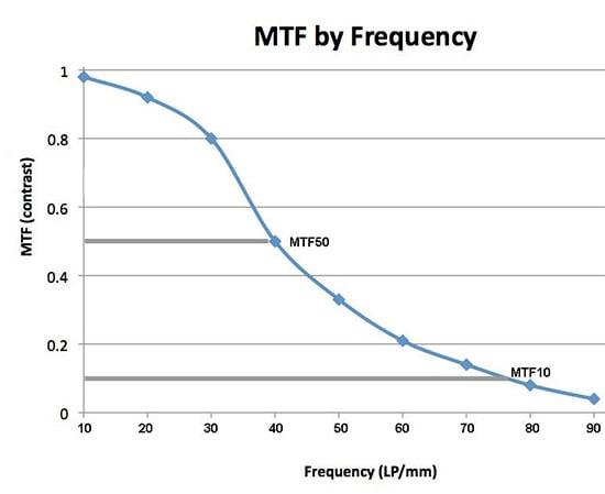 MTF5022