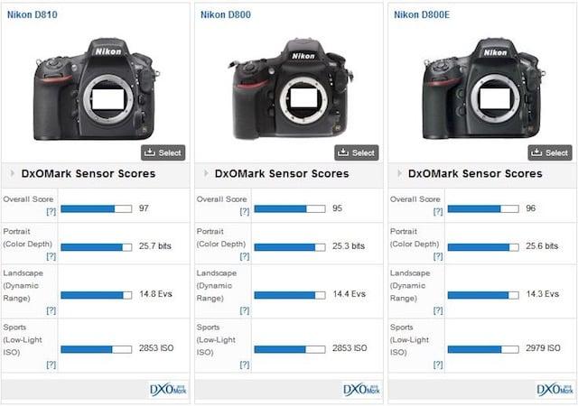 Nikon's D810 Beats Out Its Predecessors to Become DxOMark's Top Sensor