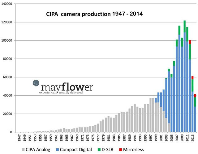 this chart shows how the camera market has changed over the past decades. Black Bedroom Furniture Sets. Home Design Ideas