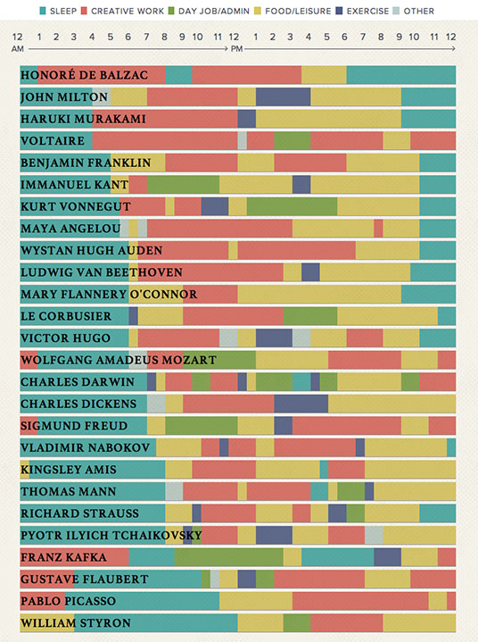 Chart: The Daily Routines of Famous Creative People Throughout History