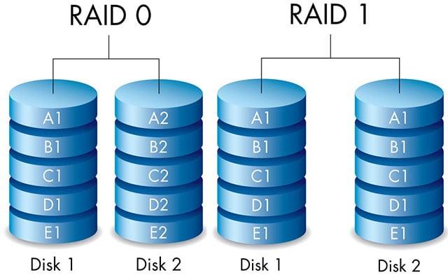 raiddiagram