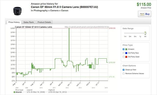 camelcanon50mm