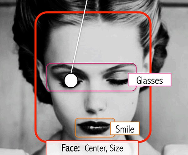 An Algorithm That Can Distinguish Beautiful Portraits From Ugly Ones