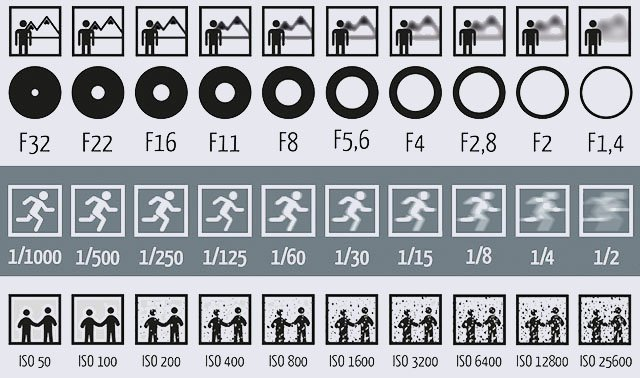 this picture shows how aperture shutter speed and iso affect your photos. Black Bedroom Furniture Sets. Home Design Ideas