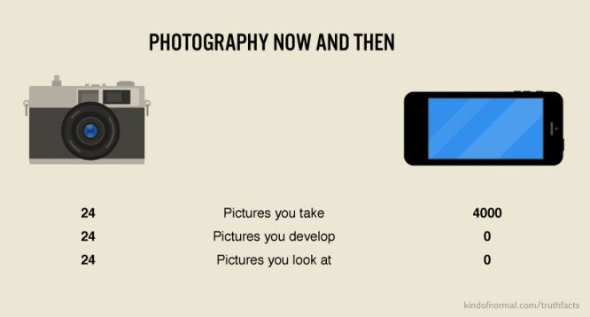 How Smartphones Have Changed Photography, In Three Numbers