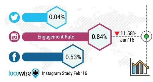 El porcentaje de participación de Instagram a partir de enero de 2016. Fuente Locowise