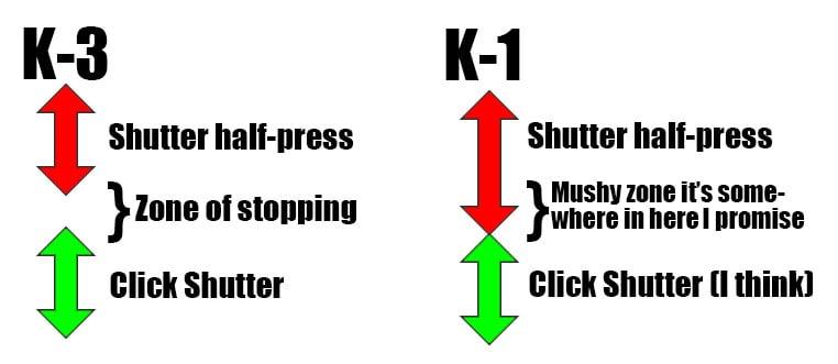 k1-vs-k3-shutters