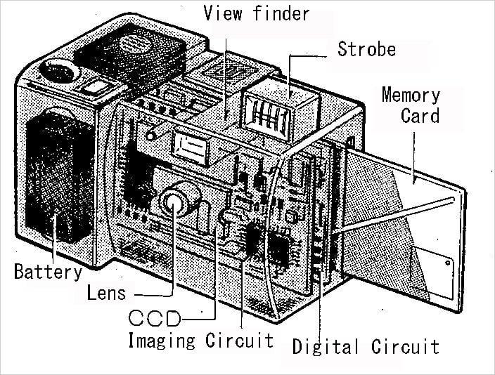 Fujix DS-1P schematics(© Fujifilm Corporation)