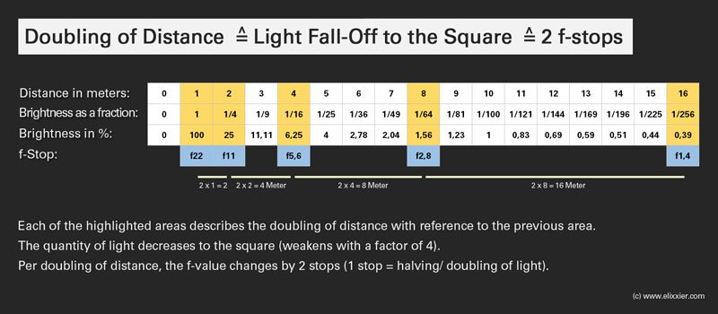 Understanding The InverseSquare Law Of Light - 22 photos you need to see twice to fully understand