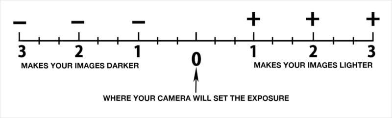 exposure camera