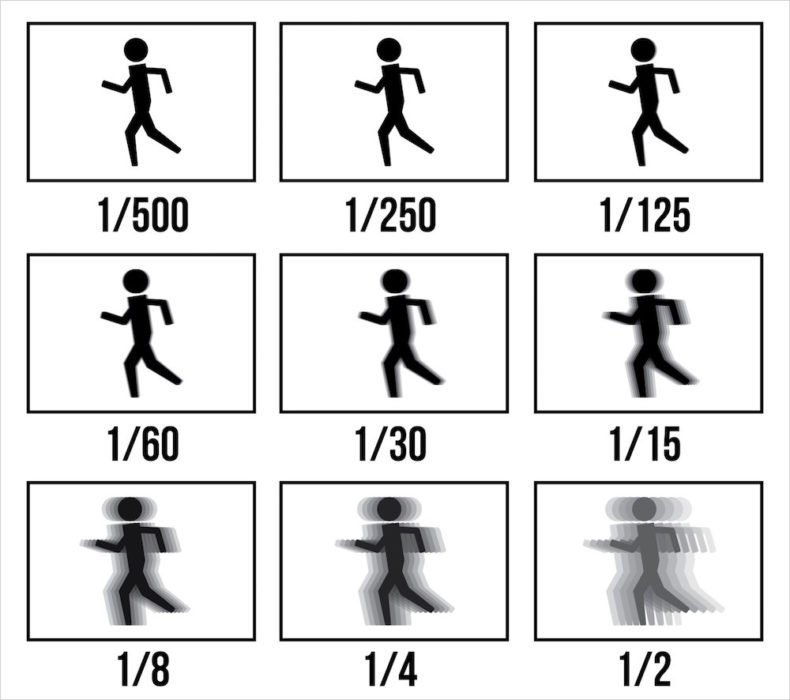 A Comprehensive Beginners Guide To Aperture Shutter Speed And Iso
