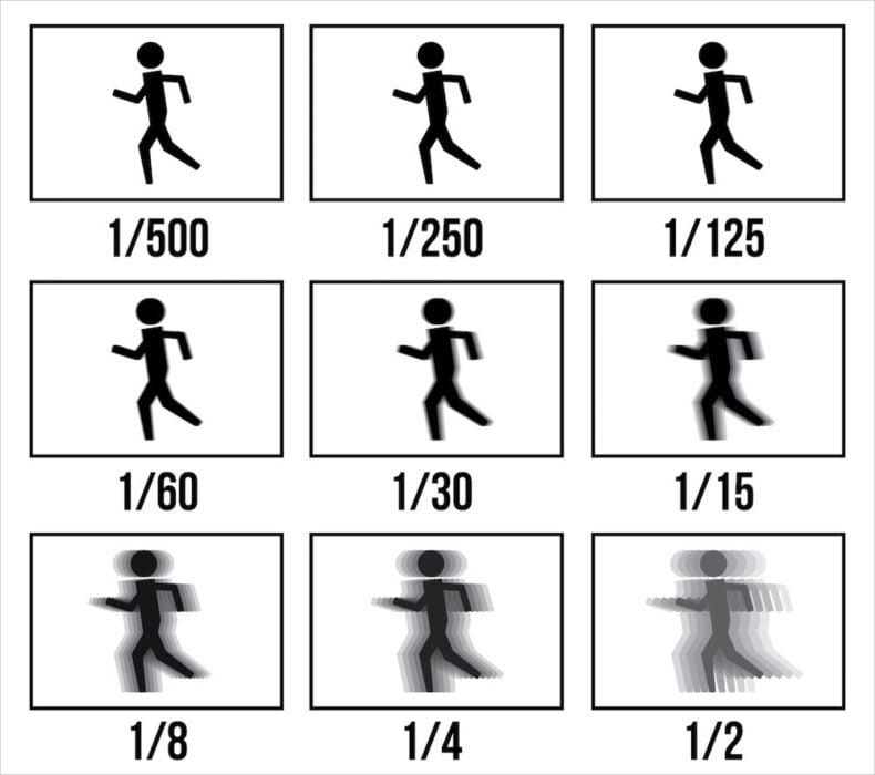 shutter-speed-effect-chart