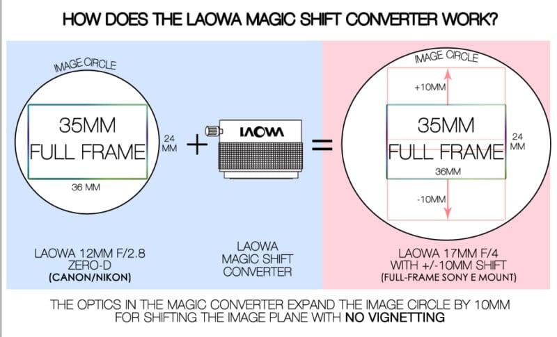 Laowa_Magic_Shift_Converter
