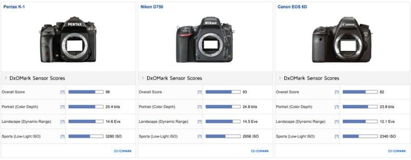 Pentax K-1 a \'Full-Frame Marvel,\' Third Best ILC DxOMark Has Ever Tested