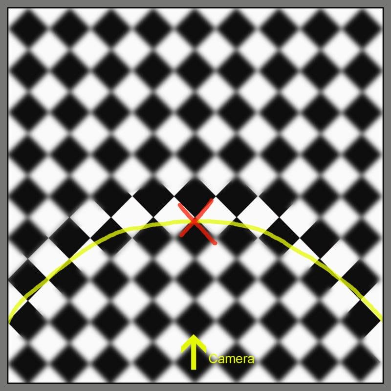 Forward tending field curvature