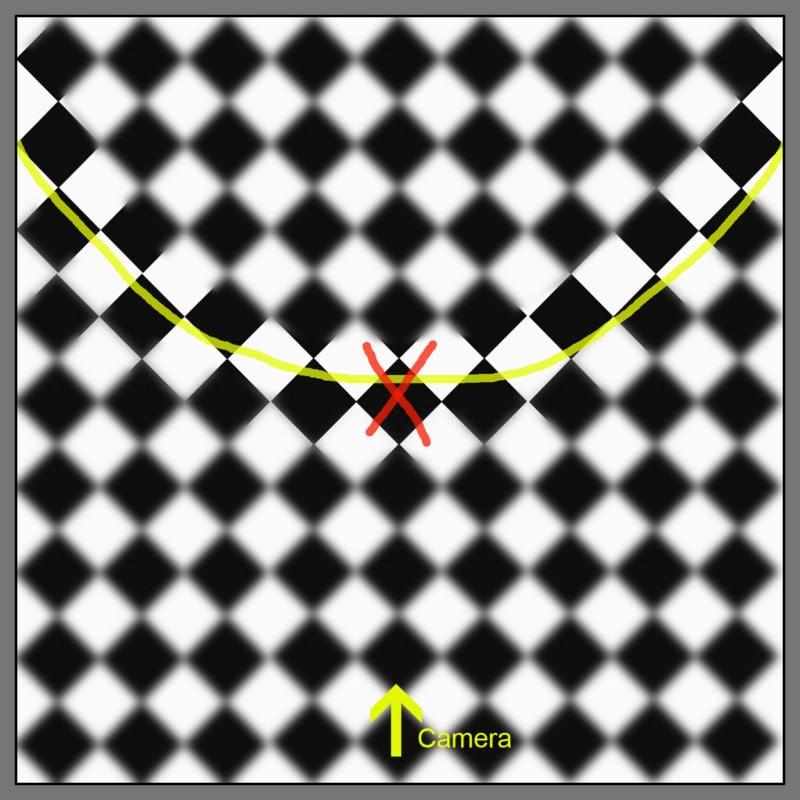 Rearward tending field curvature