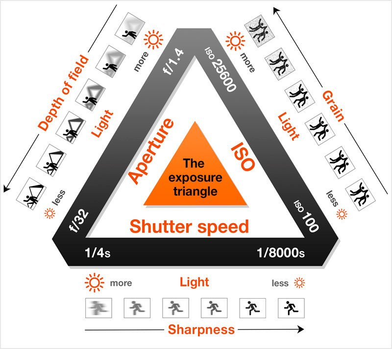 The Exposure Triangle Making Sense Of Aperture Shutter Speed And Iso