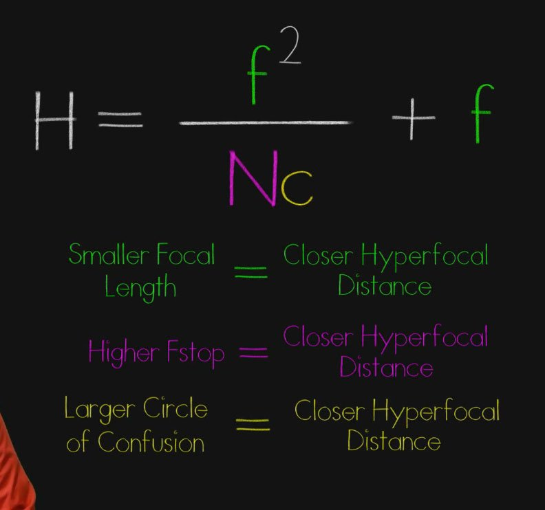 Learn the Science of Deep Focus and Hyperfocal Distance