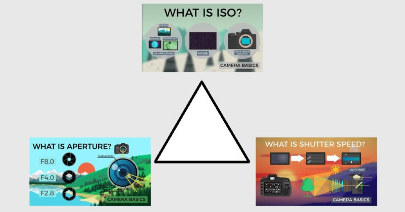 The Exposure Triangle Explained in 3 Animated Videos
