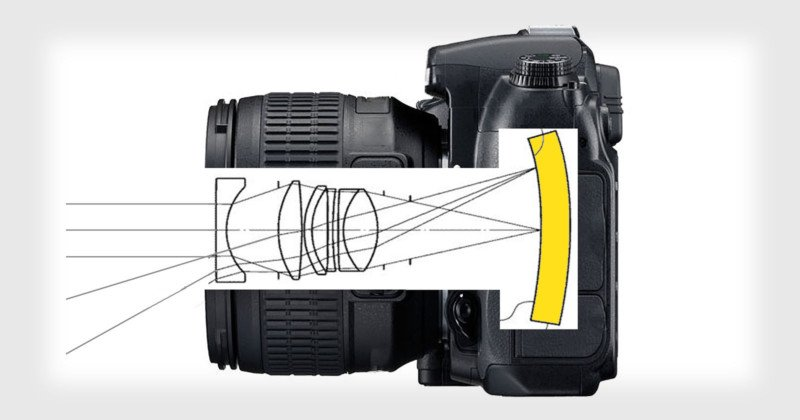 Nikon Patents 35mm f/2 Lens for Full Frame Camera with Curved Sensor