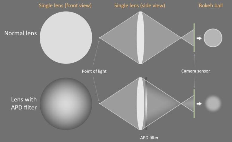 Wie man STF-Art Bokeh ohne ein $ 1.000 + STF Objektiv