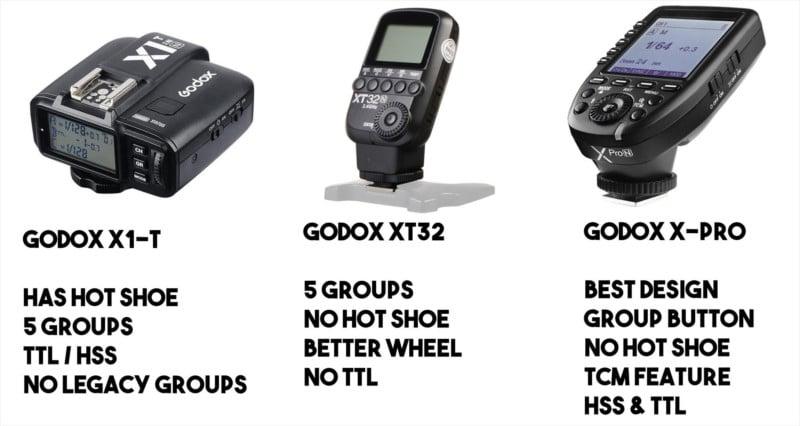Godox entmystifiziert: Eine komplette Anleitung für X-Serie Flash Gear