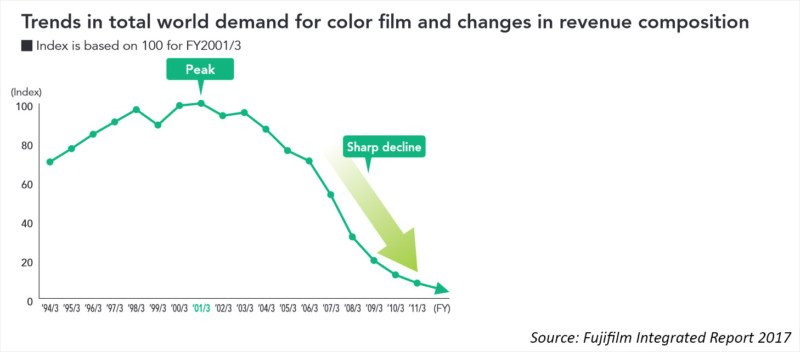 Why Kodak Died and Fujifilm Thrived: A Tale of Two Film