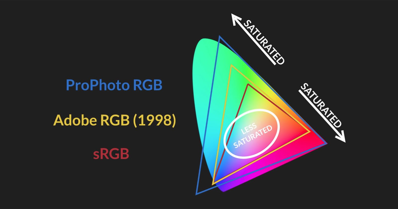 Srgb Vs Adobe Rgb Vs Prophoto Rgb Color Spaces Explained