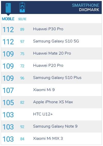 Samsung Galaxy S10 5G Ties Huawei P30 Pro for #1 at DxOMark - PetaPixel 4
