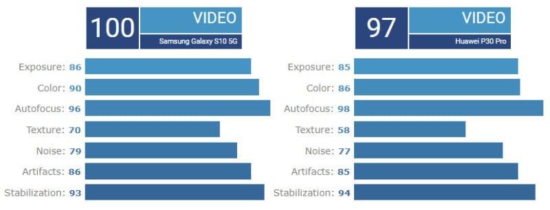 Samsung Galaxy S10 5G Ties Huawei P30 Pro for #1 at DxOMark - PetaPixel 3