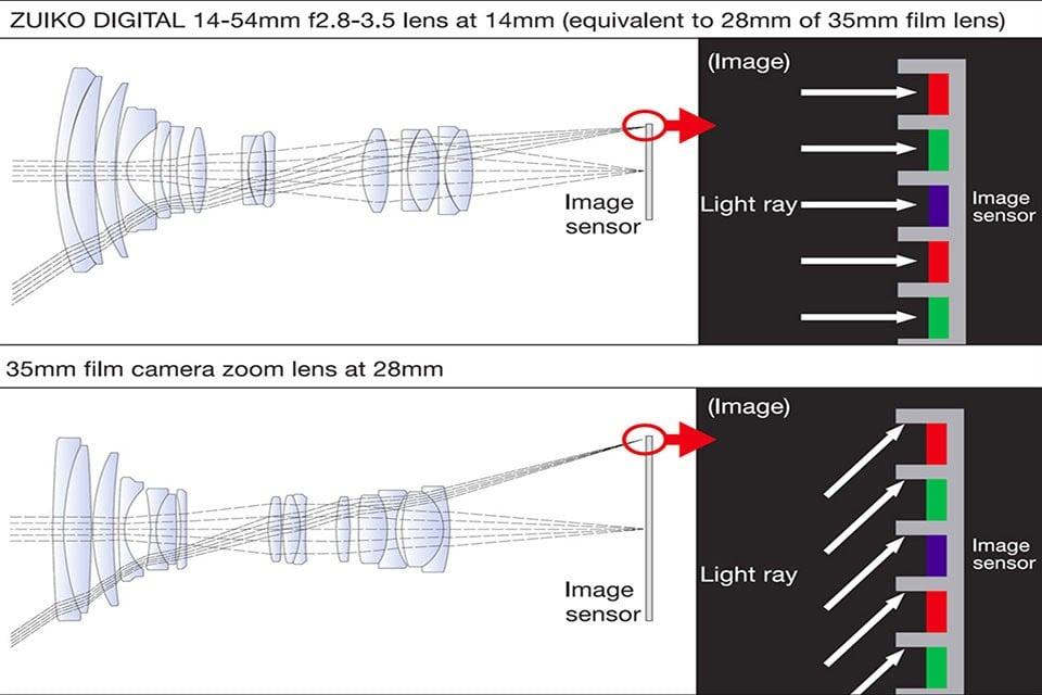 Telecentric Lens Design: Did Nikon And Canon Follow Micro