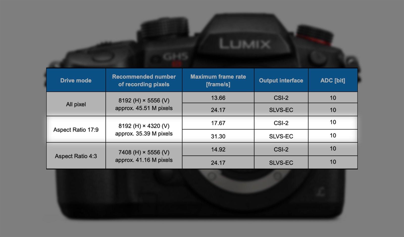Sony Has Developed a 47MP MFT Sensor that Can Shoot 8K/30p Video