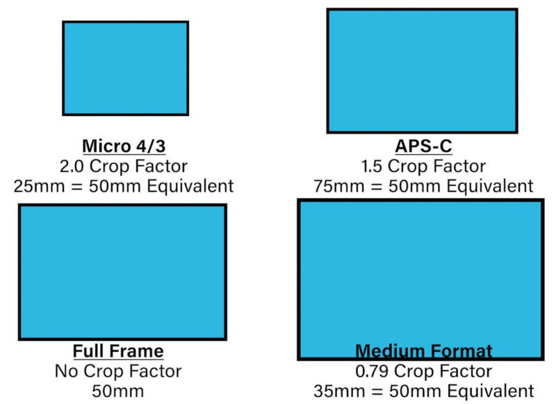 What Camera Sensor Size Equivalence is All About