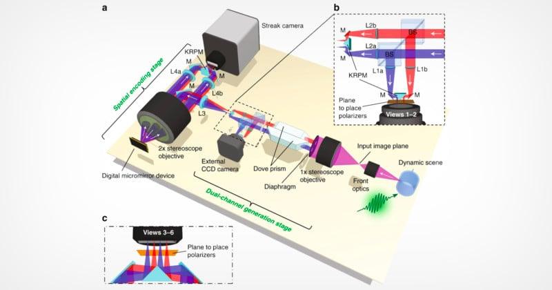 Caltech's Latest Camera Shoots 3D at 100 Billion Frames Per Second