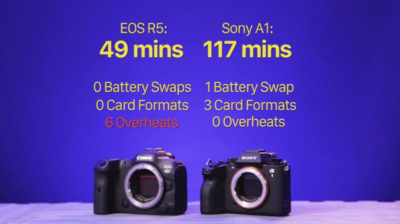 8K Video Shootout: Sony Alpha 1 Versus Canon EOS R5